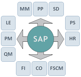 Intro-to-SAP