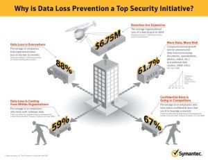 Symc_Infographic_Data_Loss_Prevention_20101